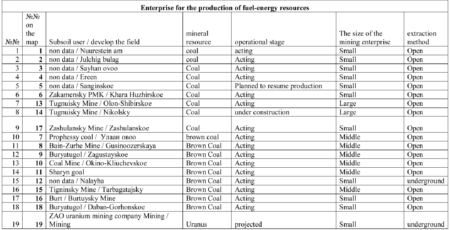 Brown coal: methods of mining 38